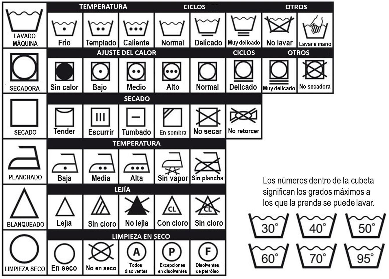u00bfque significan los s u00cdmbolos de las etiquetas